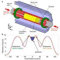 Antihydrogen trapped for first time