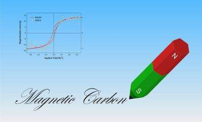 Carbon's magnetic personality: Persistent, but only skin-deep
