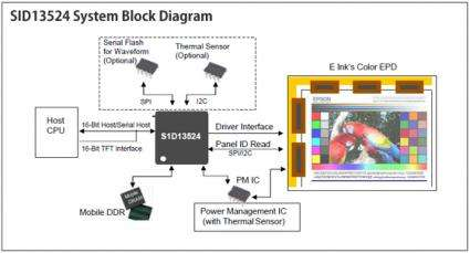 Epson and E Ink Announce State-of-the-Art Color EPD Controller