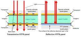 Epson launches volume production of world's first reflective HTPS panels