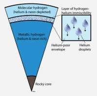 Helium rain on Jupiter