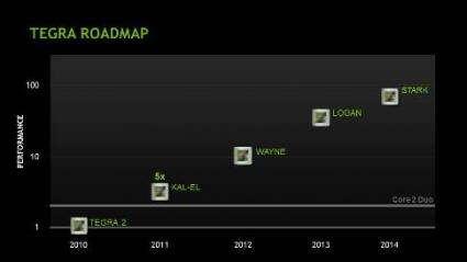Nvidia releases the Kal-El chip