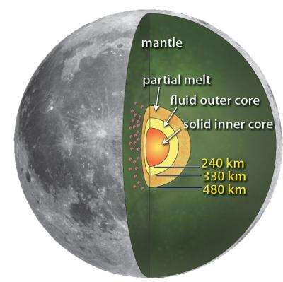The hunt for the lunar core: Deep interior of moon resembles Earth's core