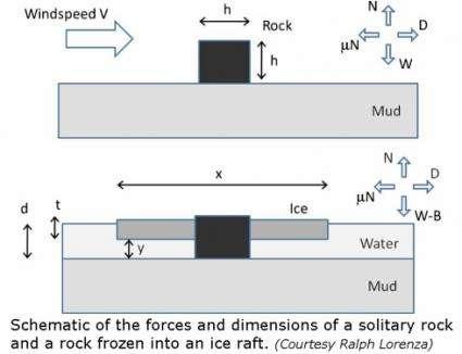 Rafting For Rocks