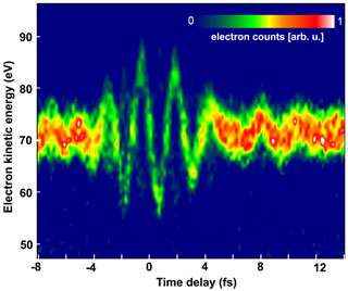 Light oscillations become visible