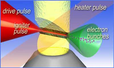 "An igniter laser pulse forms a ""wire"" of plasma in a plume of hydrogen gas"