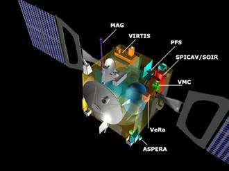 A cutaway diagram showing size and locations of Venus Express instruments: MAG, VIRTIS, PFS, SPICAM/SOIR, VMC, VeRa and ASPERA.