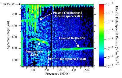 An 'ionogram', a typical product of MARSIS ionospheric sounding