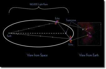 Astronomers detect echoes from ancient supernovae