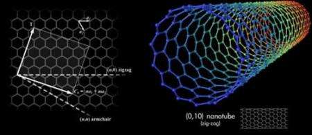 Nanotechnologists demonstrate artificial muscles powered by highly energetic fuels