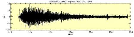 A seismic waveform recorded when Apollo 12's lunar ascent module crashed into the Moon on Nov. 20, 1969.