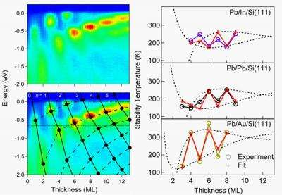 Research Reveals Insight into Stability of Thin Films