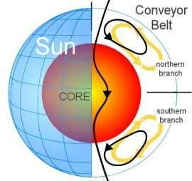 """The sun's """"Great Conveyor Belt"""" in profile"""
