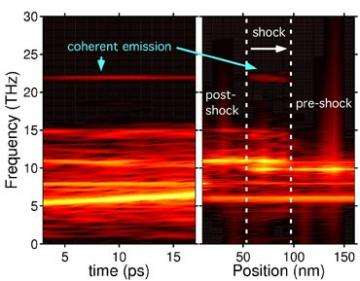 Researchers find new source of coherent light