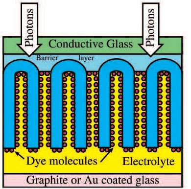 Integration of transparent nanotube array architecture into dye solar cell structure.