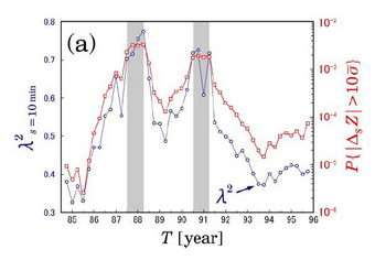 Physicists Predict Stock Market Crashes