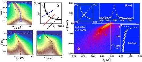 Illuminating a Second 'Kink' in High-Tc Superconductors