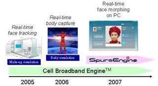 Toshiba to demonstrate prototype of new 'SpursEngine' processor