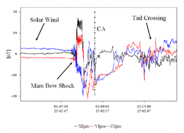 Rosetta lander measures Mars' magnetic environment around close approach