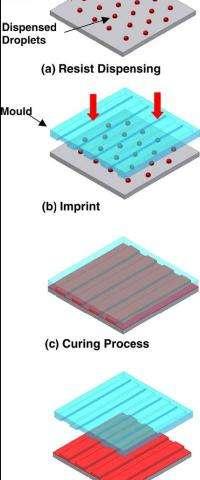 Schematic of Dispensing Nanoimprint Lithography