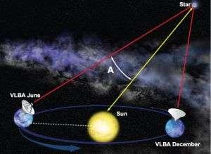 Very Long Baseline Array (VLBA)