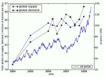 Are We in the Peak of an Oil Bubble?