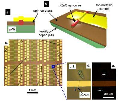Scientists demonstrate method for integrating nanowire devices directly onto silicon