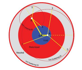 A Test of the Copernican Principle