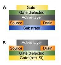 Bottoms up: Better organic semiconductors for printable electronics