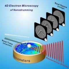 Nanodrumming