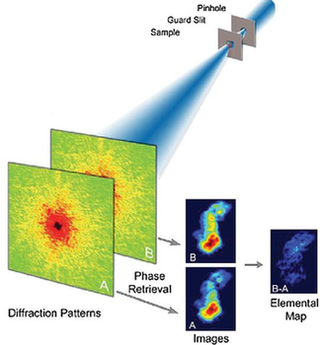 Microscope Sees  with Nanoscale Resolution
