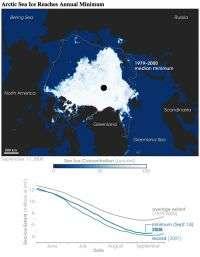 NASA data show Arctic saw fastest August sea ice retreat on record