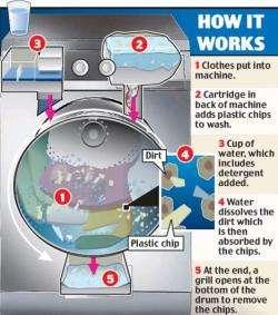 Nearly Waterless Washing Machine