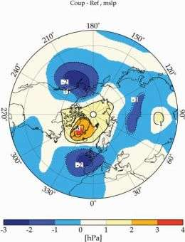 Stratospheric ozone chemistry plays an important role for atmospheric airflow patterns