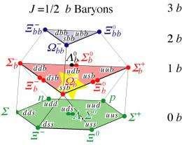 Fermilab's CDF observes Omega-sub-b baryon