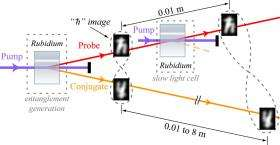 Researchers Demonstrate 'Quantum Data Buffering' Scheme