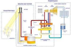 Solar power generation around the clock