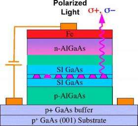 Researchers Control the Spin of Semiconductor Quantum Dot Shell States