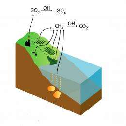 Interactions with Aerosols Boost Warming Potential of Some Gases