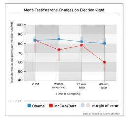 Presidential election outcome changed voters' testosterone