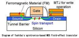 Toshiba develops essential technology for spintronics-based MOS field-effect transistor