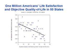 Research finds happiest US States match a million Americans' own happiness states