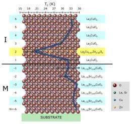 Pinning Down Superconductivity to a Single Layer