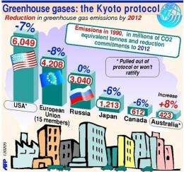 A gaphic showing the reduction of greenhouse gas emissions required by the Kyoto protocol