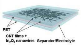 Flexible, transparent supercapacitors are latest devices from USC nanotube lab