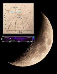 IBEX spacecraft detects fast neutral hydrogen coming from the moon
