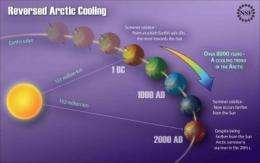 Long-term cooling trend in Arctic abruptly reverses, signaling potential for sea rise
