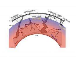 New study closes in on geologic history of Earth's deep interior