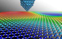 New study confirms exotic electric properties of graphene