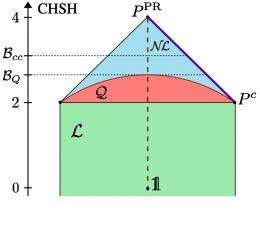 Post-Quantum Correlations: Exploring the Limits of Quantum Nonlocality